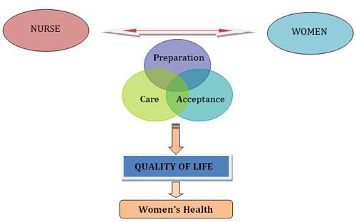 menopausal tools