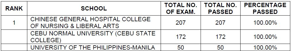 3 universities rank 1 in Top performing nursing schools