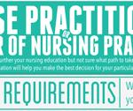 Nurse Practitioner or Doctor of Nursing Practice? [Infographic]