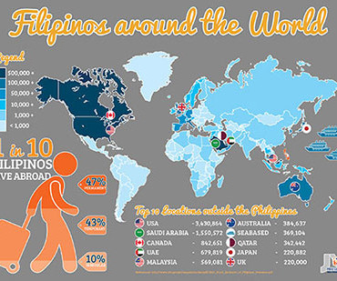 Filipino Nurses Around the World