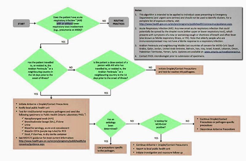 screening-for-patient-merscov-algorithm