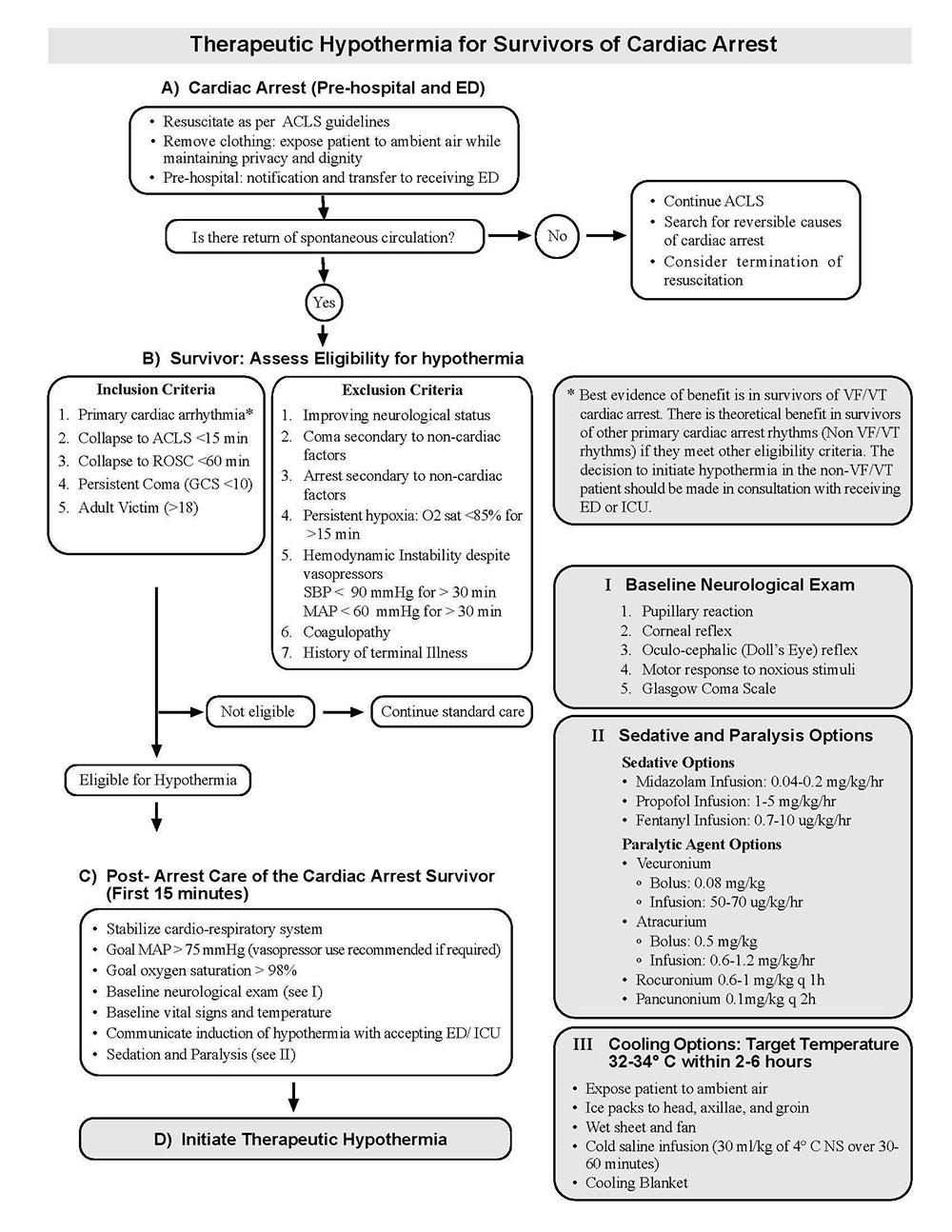 hypothermia-algorithm therapeutic hypothermia