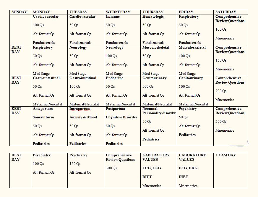 schedule-plan-tips nurses nclex