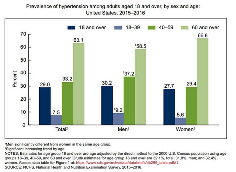 hypertension bar chart result