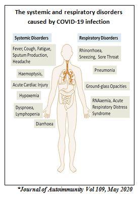 respiratory disorder covid 2019