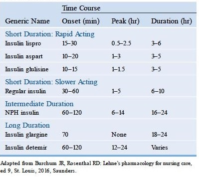 insulin type list